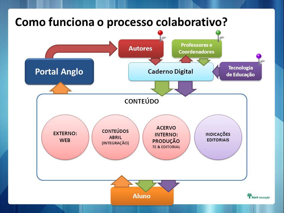 Caderno Digital Professores e Coordenadores Autores CONTEÚDO Portal Anglo Aluno Como funciona o processo colaborativo? Tecnologia de Educação INDICAÇÕ
