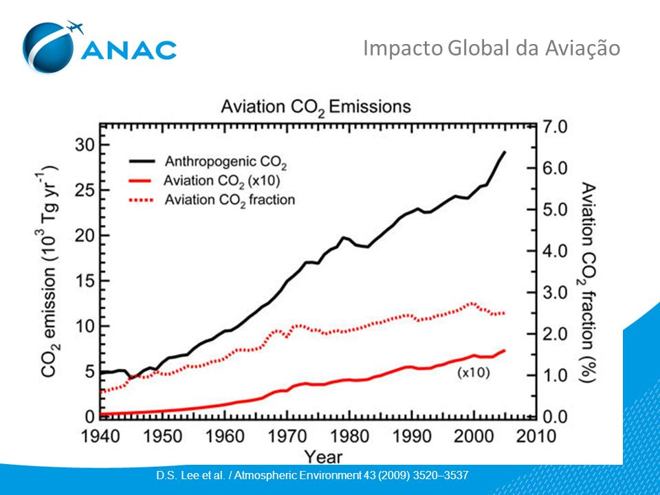 Impacto Global da Aviação D.S. Lee et al. / Atmospheric Environment 43 (2009) 3520–3537