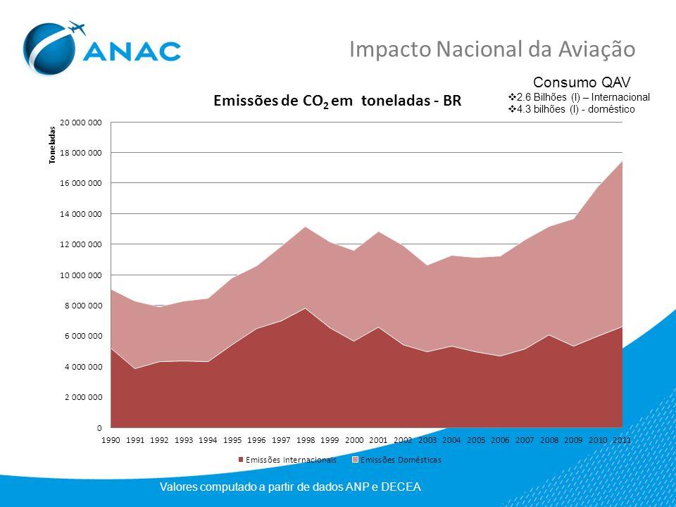 Impacto Nacional da Aviação Valores computado a partir de dados ANP e DECEA Consumo QAV 2.6 Bilhões (l) – Internacional 4.3 bilhões (l) - doméstico