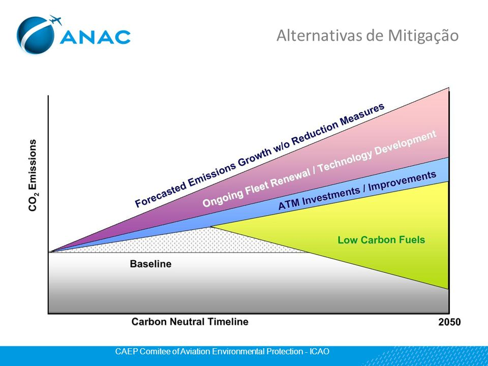 Alternativas de Mitigação CAEP Comitee of Aviation Environmental Protection - ICAO