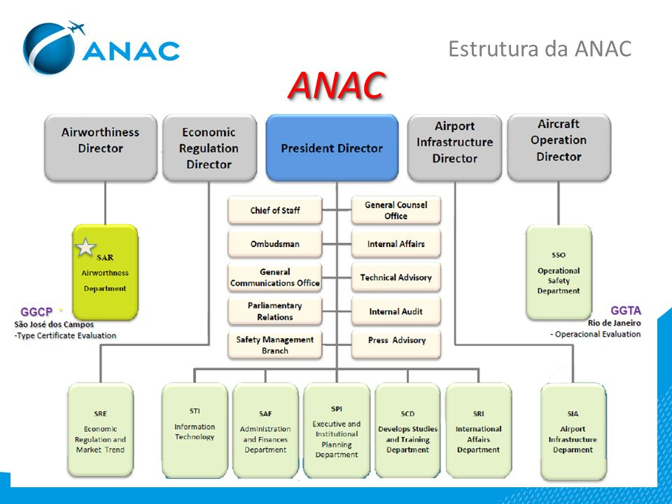ANACANAC Estrutura da ANAC