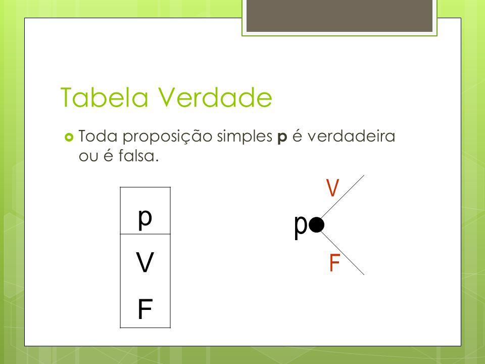 Tabela Verdade Toda proposição simples p é verdadeira ou é falsa. p V F p V F