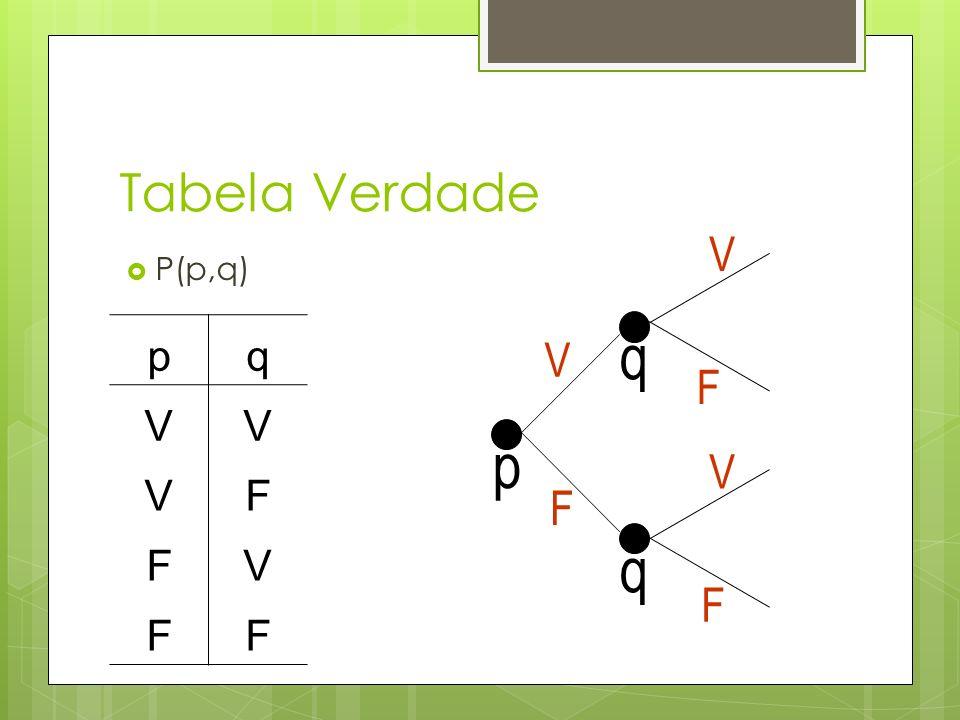 Tabela Verdade P(p,q) pq VV VF FV FF p V F q q V F V F
