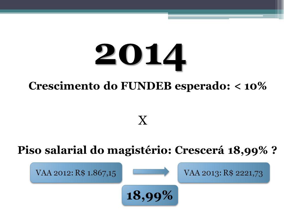PISO SALARIAL: ABORDAGEM FINANCEIRA Variação da arrecadação FUNDEB CEARÁ 2006-2014: * Estimativa