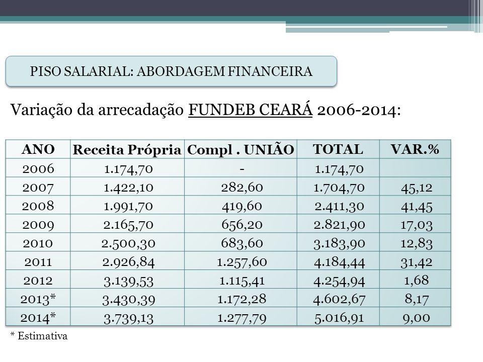 PISO SALARIAL: ABORDAGEM FINANCEIRA Variação da arrecadação FUNDEB MUNICÍPIOS 2006-2014: * Estimativa