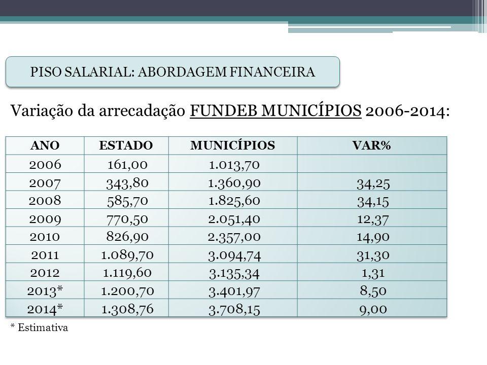 PISO SALARIAL: ABORDAGEM FINANCEIRA Piso salarial vs. Receitas do FUNDEB – 2009/2014: