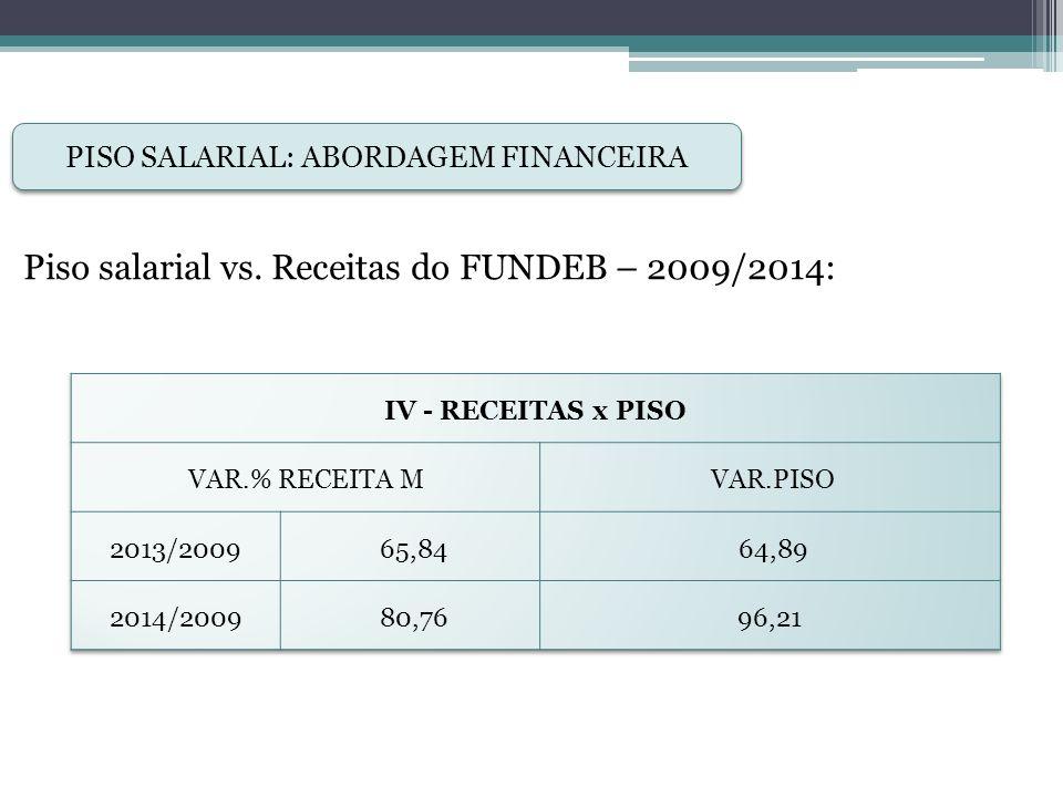 ROYALTIES - Lei 12.858, de 09 de setembro de 2013: PIB Brasil 2011: R$ 4.143,0 bilhões Aplicação em Educação: - R$ 220,6 bilhões - 5,3% do PIB FUNDEB Brasil 2013 (R$ bilhões): - TOTAL: 117,8 bi - Complementação: 10,7 bi Royalties e Educação
