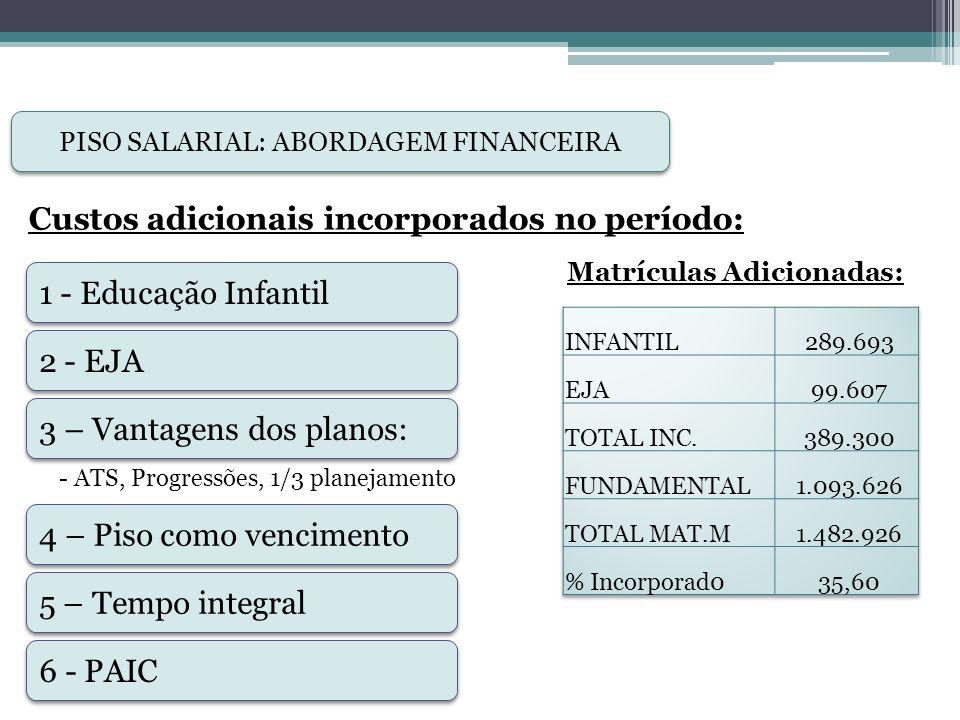 PISO SALARIAL: ABORDAGEM FINANCEIRA RECEITAS X REAJUSTES – Período 2006-14: