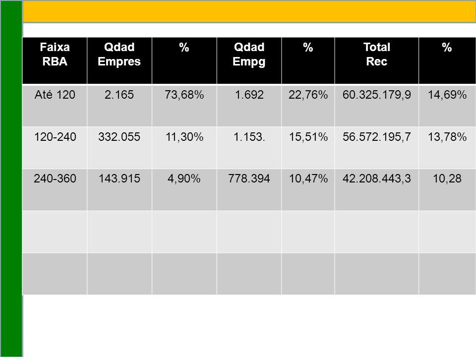Faixa RBA Qdad Empres %Qdad Empg %Total Rec % Até 1202.16573,68%1.69222,76%60.325.179,914,69% 120-240332.05511,30%1.153.15,51%56.572.195,713,78% 240-360143.9154,90%778.39410,47%42.208.443,310,28