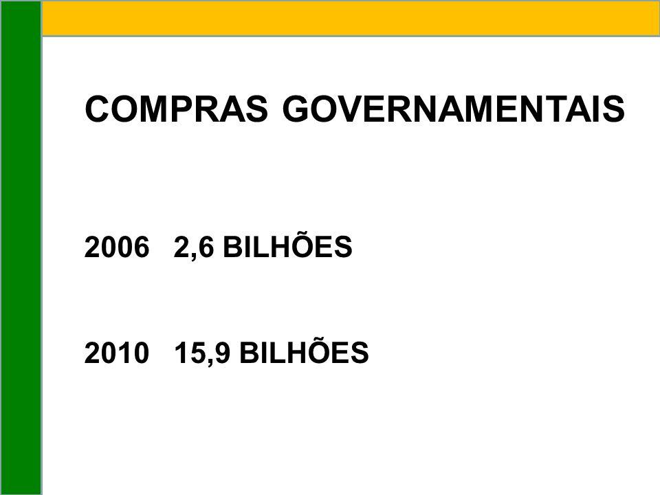 COMPRAS GOVERNAMENTAIS 2006 2,6 BILHÕES 2010 15,9 BILHÕES