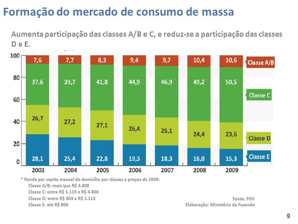 9 Formação do mercado de consumo de massa Aumenta participação das classes A/B e C, e reduz-se a participação das classes D e E.