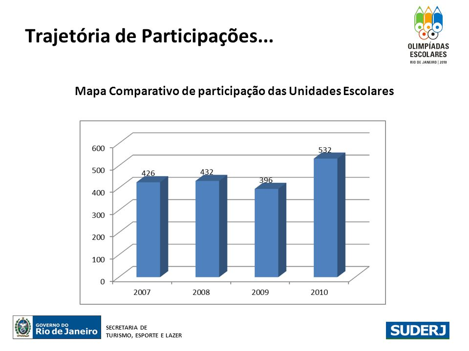 Trajetória de Participações... Mapa Comparativo de participação das Unidades Escolares SECRETARIA DE TURISMO, ESPORTE E LAZER