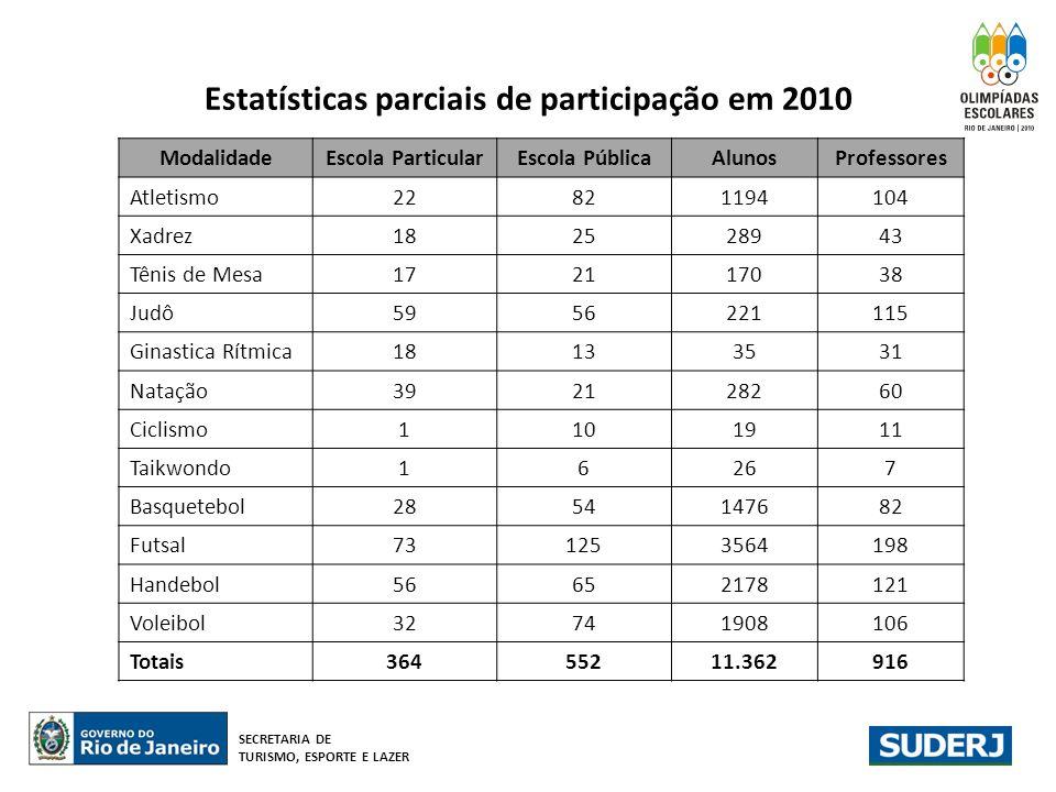 Estatísticas parciais de participação em 2010 ModalidadeEscola ParticularEscola PúblicaAlunosProfessores Atletismo22821194104 Xadrez182528943 Tênis de