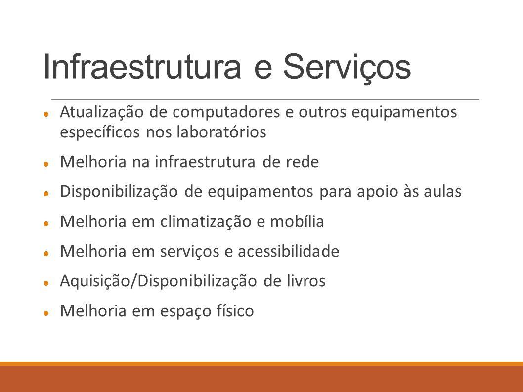 Infraestrutura e Serviços Atualização de computadores e outros equipamentos específicos nos laboratórios Melhoria na infraestrutura de rede Disponibil