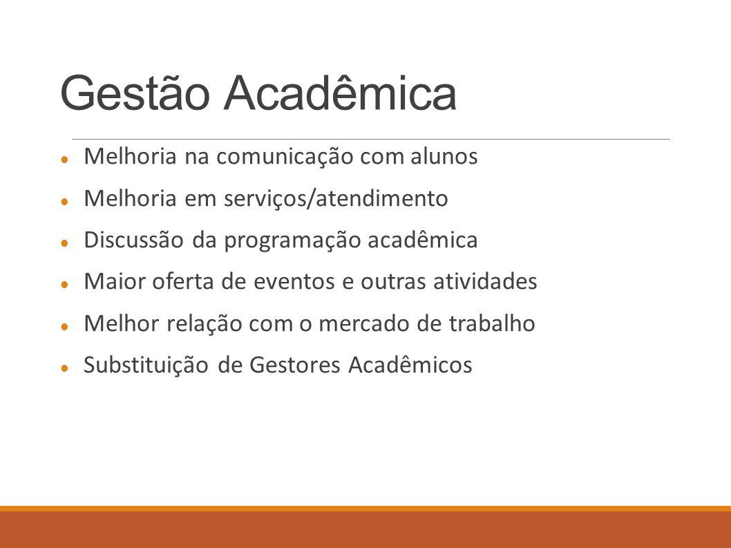 Gestão Acadêmica Melhoria na comunicação com alunos Melhoria em serviços/atendimento Discussão da programação acadêmica Maior oferta de eventos e outr