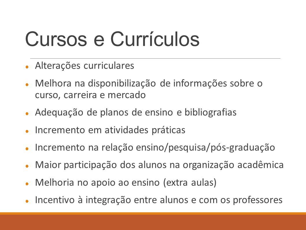 Cursos e Currículos Alterações curriculares Melhora na disponibilização de informações sobre o curso, carreira e mercado Adequação de planos de ensino