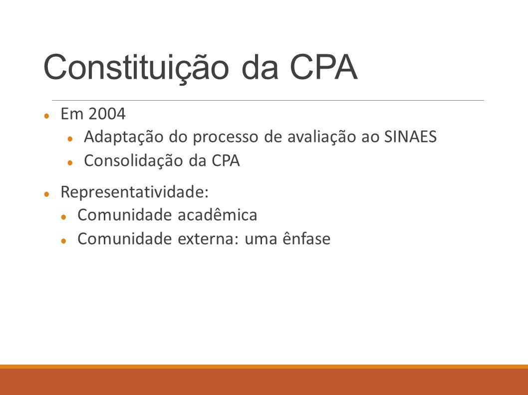 Constituição da CPA Em 2004 Adaptação do processo de avaliação ao SINAES Consolidação da CPA Representatividade: Comunidade acadêmica Comunidade exter