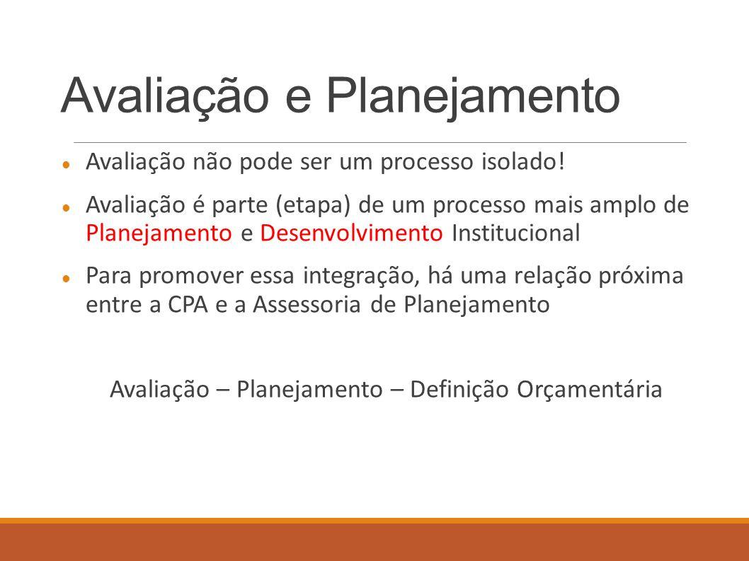 Avaliação e Planejamento Avaliação não pode ser um processo isolado! Avaliação é parte (etapa) de um processo mais amplo de Planejamento e Desenvolvim