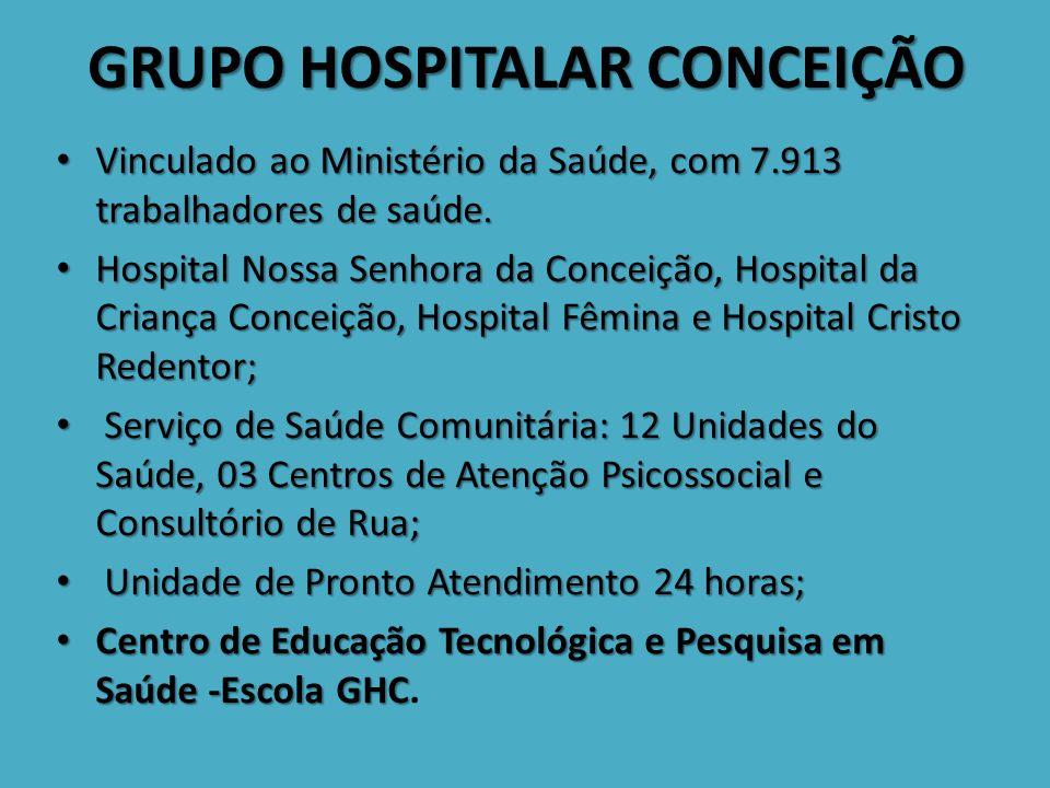 GRUPO HOSPITALAR CONCEIÇÃO Vinculado ao Ministério da Saúde, com 7.913 trabalhadores de saúde.