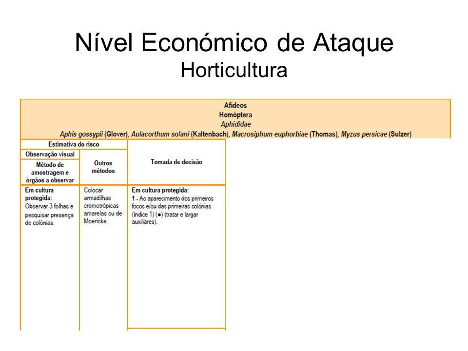 Nível Económico de Ataque Horticultura