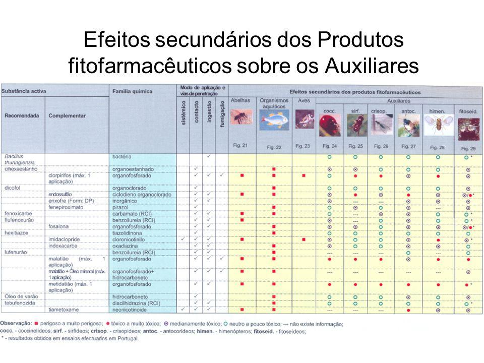 Efeitos secundários dos Produtos fitofarmacêuticos sobre os Auxiliares