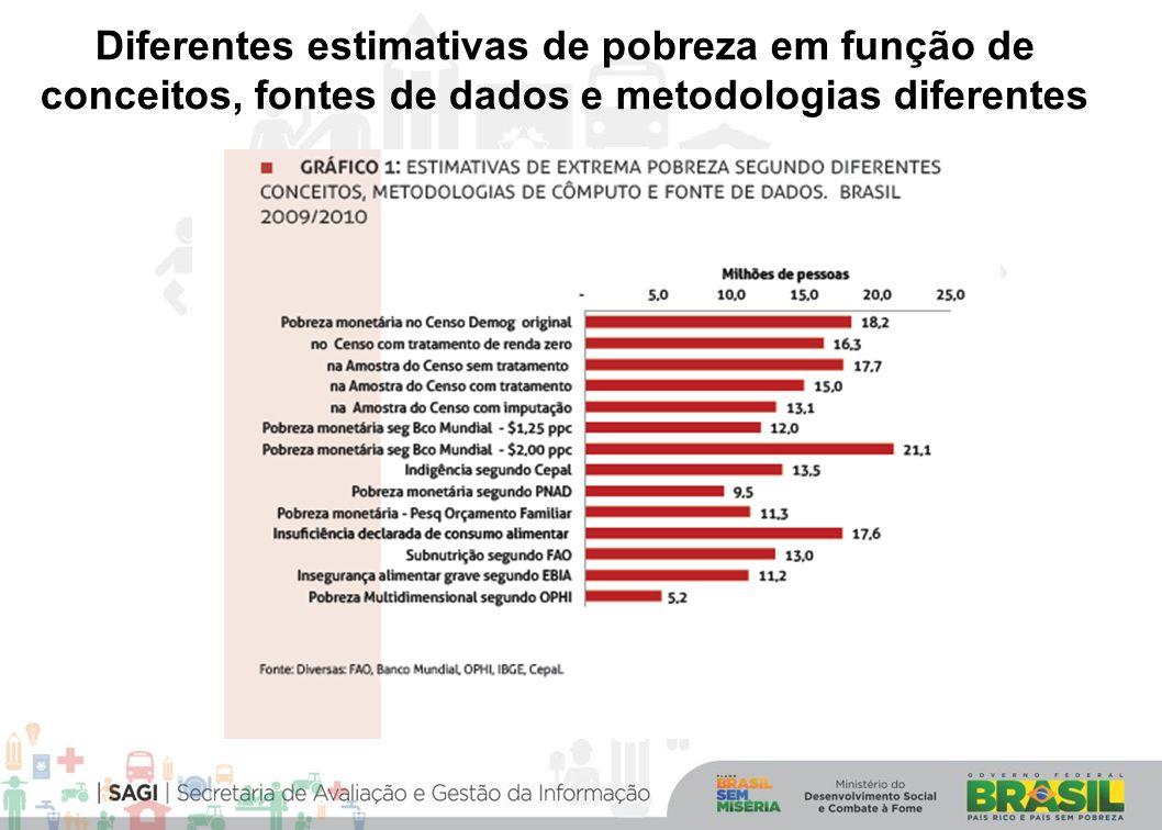 Diferentes estimativas de pobreza em função de conceitos, fontes de dados e metodologias diferentes