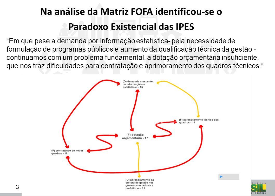 3 Na análise da Matriz FOFA identificou-se o Paradoxo Existencial das IPES Em que pese a demanda por informação estatística- pela necessidade de formu