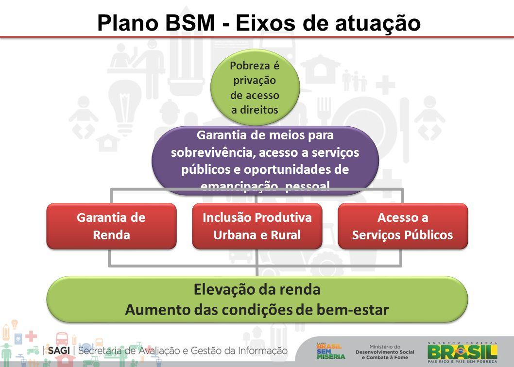 Plano BSM - Eixos de atuação Pobreza é privação de acesso a direitos Garantia de meios para sobrevivência, acesso a serviços públicos e oportunidades