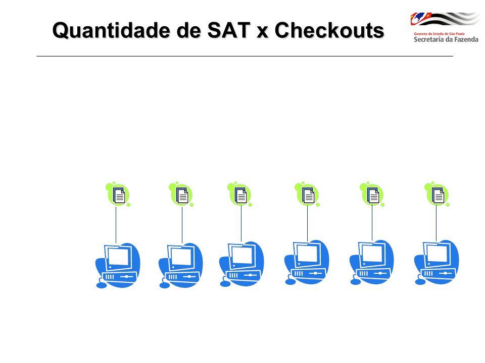 PCAT 37/2013.... SAT Checkout...... Quantidade de SAT x Checkouts