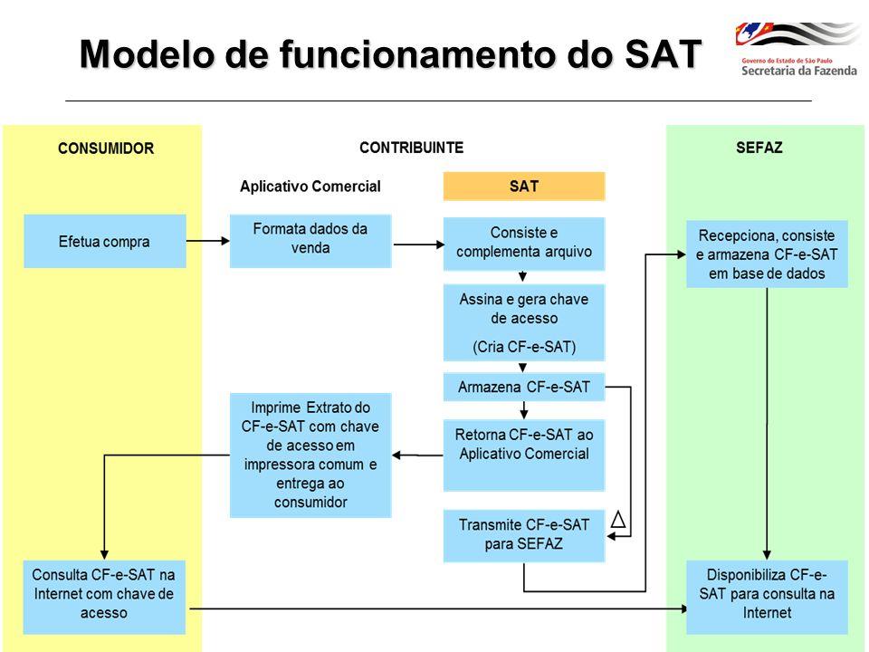 Requisitos para uso do SAT –Equipamento de processamento de dados (normalmente computador ou microterminal tipo PC), com porta USB –Aplicativo Comercial de frente de loja (AC) –Impressora comum (pode ser compartilhada) –Meio de comunicação com a Internet (pode ser compartilhada) Requisitos Gerais –Equipamento autônomo – dispensa figura do interventor –Monitoração das transmissões de CF-e-SAT pode ser feita pelo contribuinte, pelo site da SEFAZ Características do SAT