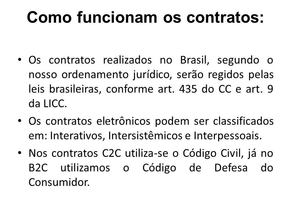 Como funcionam os contratos: Os contratos realizados no Brasil, segundo o nosso ordenamento jurídico, serão regidos pelas leis brasileiras, conforme a