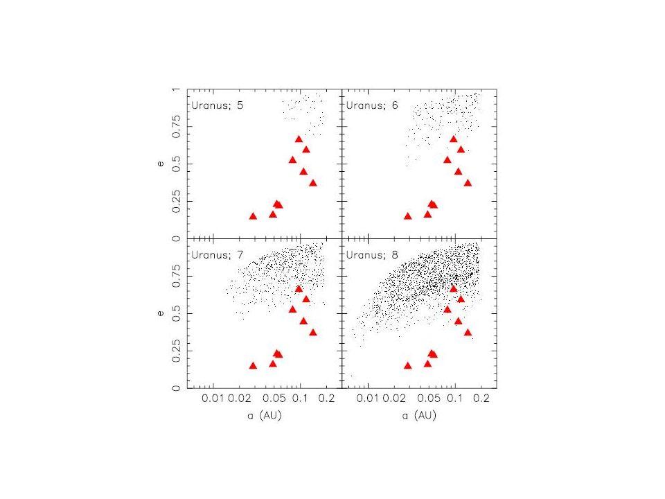 Dificuldades com o modelo de captura por binário Elementos orbitais (excentricidades) dos capturados muito diferentes dos irregulares.