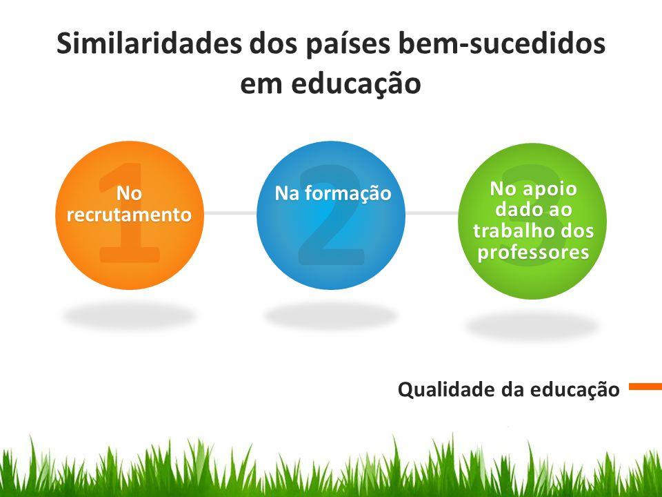 Similaridades dos países bem-sucedidos em educação Qualidade da educação 1 No recrutamento 2 Na formação Na formação 3 No apoio dado ao trabalho dos professores