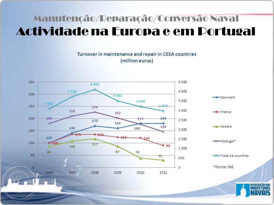 Manutenção/Reparação/Conversão Naval Actividade na Europa e em Portugal
