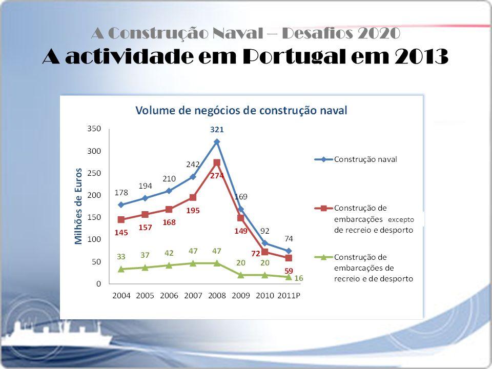 A Construção Naval – Desafios 2020 A actividade em Portugal em 2013 excepto