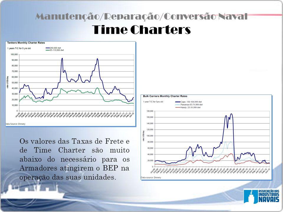 Manutenção/Reparação/Conversão Naval Time Charters Os valores das Taxas de Frete e de Time Charter são muito abaixo do necessário para os Armadores at