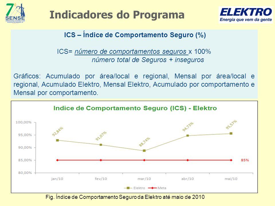 Indicadores do Programa ICS – Índice de Comportamento Seguro (%) ICS= número de comportamentos seguros x 100% número total de Seguros + inseguros Gráf