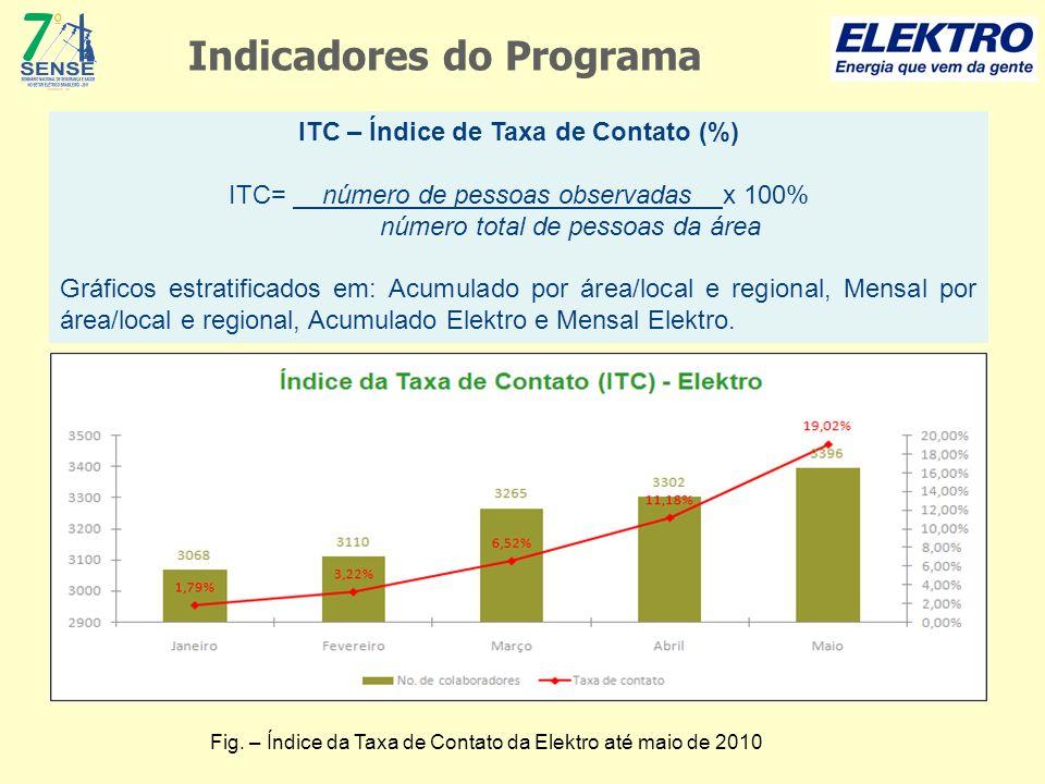 ITC – Índice de Taxa de Contato (%) ITC= número de pessoas observadas x 100% número total de pessoas da área Gráficos estratificados em: Acumulado por