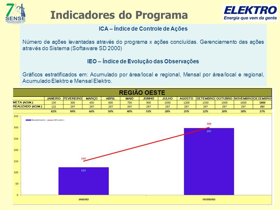 ICA – Índice de Controle de Ações Número de ações levantadas através do programa x ações concluídas. Gerenciamento das ações através do Sistema (Softa
