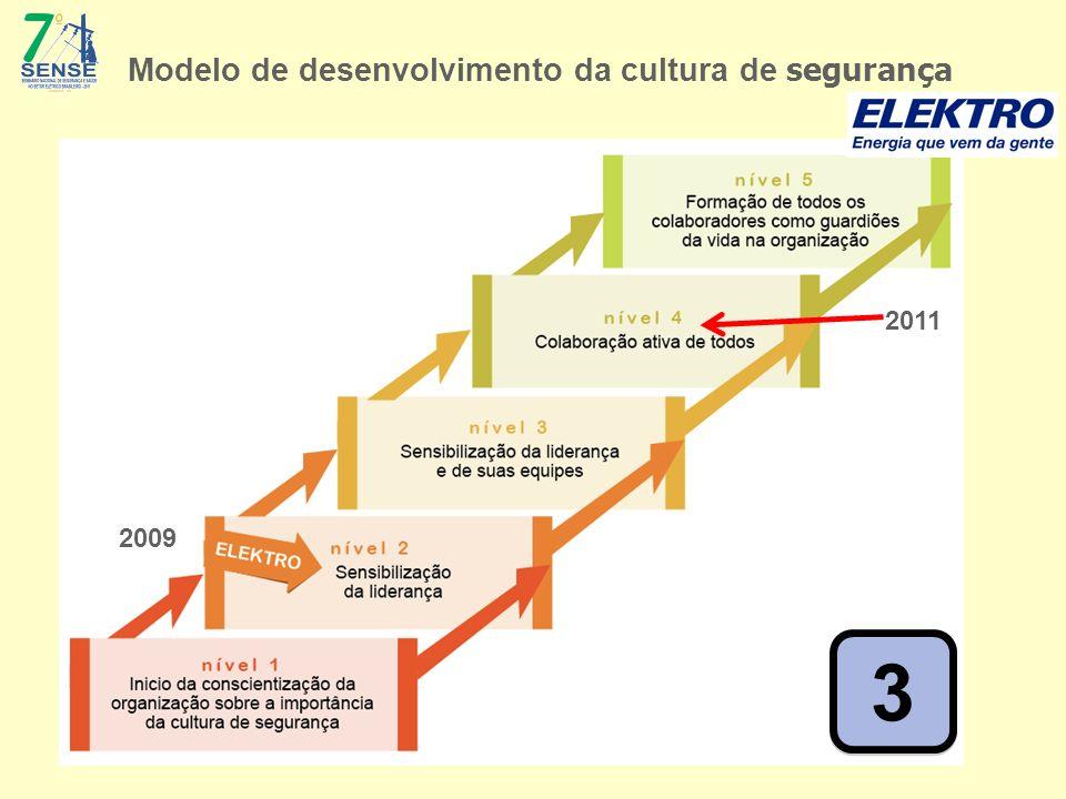 3 3 Modelo de desenvolvimento da cultura de segurança 2011 2009