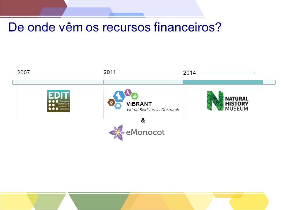 De onde vêm os recursos financeiros? 2007 2011 2014 ViBRANT Virtual Biodiversity Research &