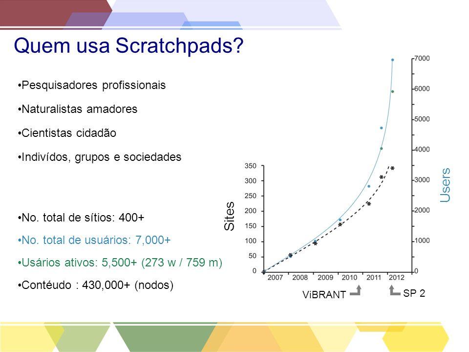 Quem usa Scratchpads? No. total de sítios: 400+ No. total de usuários: 7,000+ Usários ativos: 5,500+ (273 w / 759 m) Contéudo : 430,000+ (nodos) Sites