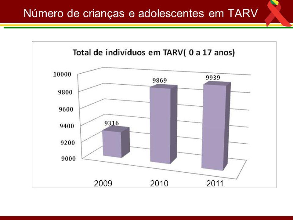 Número de crianças e adolescentes em TARV 2009 2010 2011