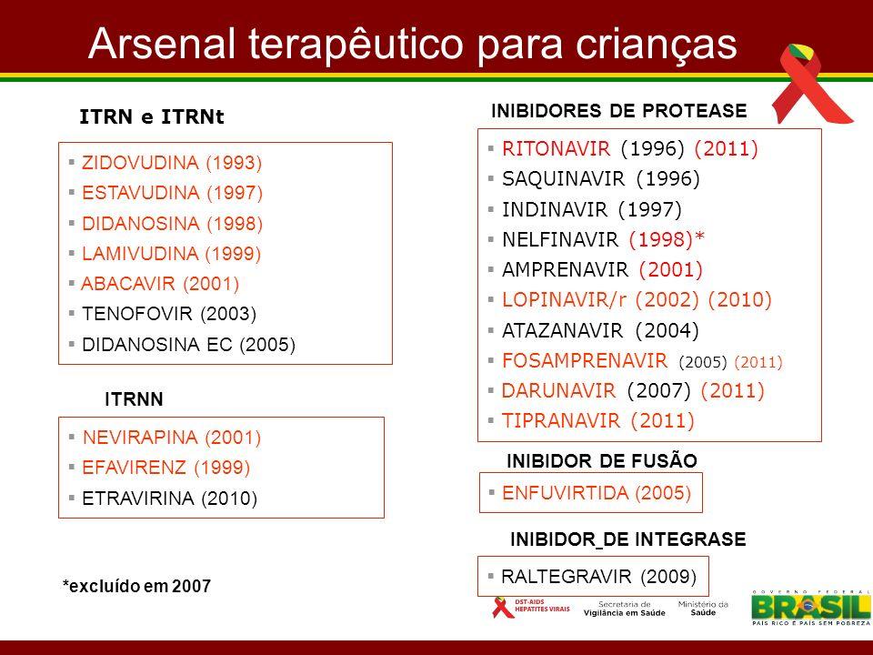 Arsenal terapêutico para crianças ITRN e ITRNt ZIDOVUDINA (1993) ESTAVUDINA (1997) DIDANOSINA (1998) LAMIVUDINA (1999) ABACAVIR (2001) TENOFOVIR (2003) DIDANOSINA EC (2005) ITRNN NEVIRAPINA (2001) EFAVIRENZ (1999) ETRAVIRINA (2010) *excluído em 2007 INIBIDORES DE PROTEASE RITONAVIR (1996) (2011) SAQUINAVIR (1996) INDINAVIR (1997) NELFINAVIR (1998)* AMPRENAVIR (2001) LOPINAVIR/r (2002) (2010) ATAZANAVIR (2004) FOSAMPRENAVIR (2005) (2011) DARUNAVIR (2007) (2011) TIPRANAVIR (2011) INIBIDOR DE FUSÃO ENFUVIRTIDA (2005) INIBIDOR DE INTEGRASE RALTEGRAVIR (2009)