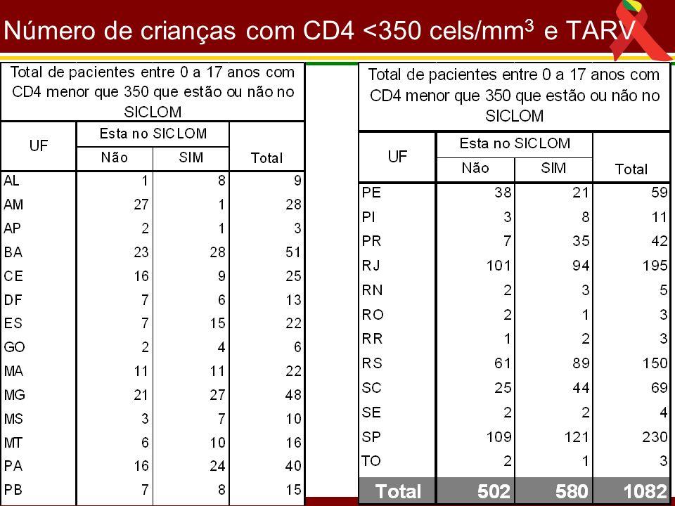 Número de crianças com CD4 <350 cels/mm 3 e TARV