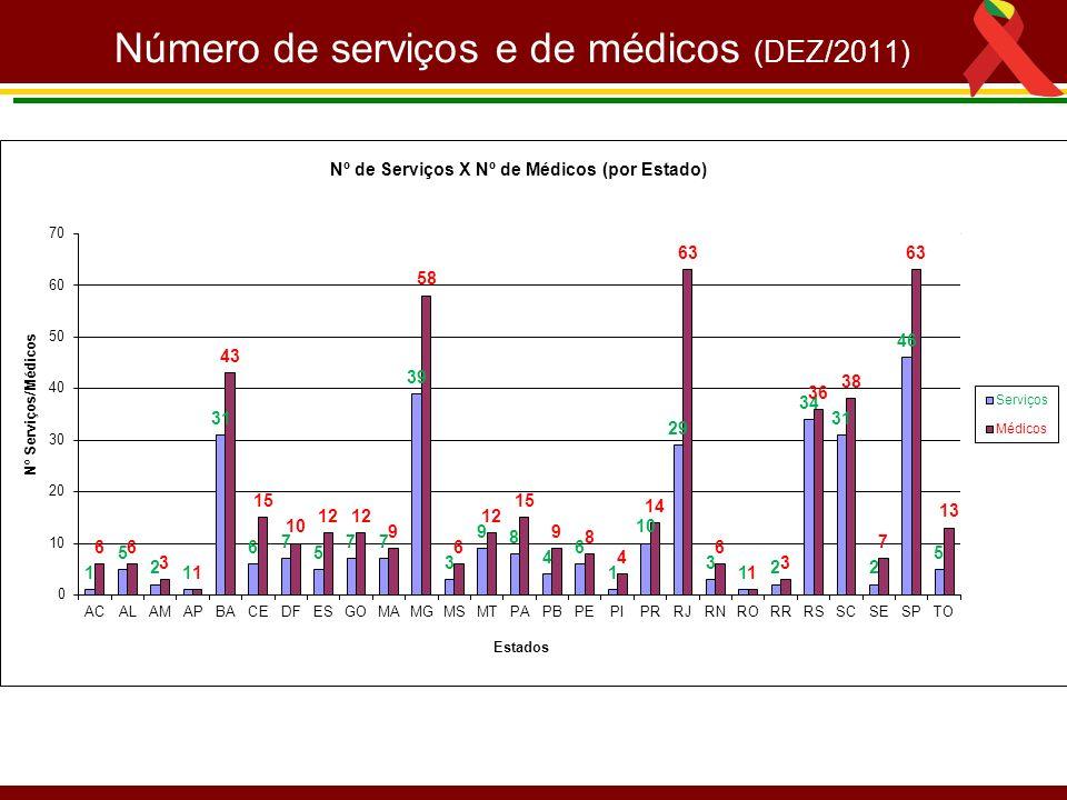 Número de serviços e de médicos (DEZ/2011)