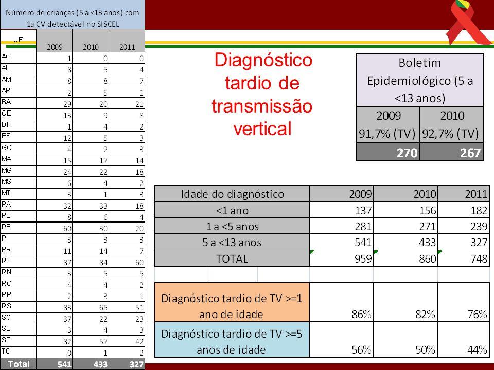 Diagnóstico tardio de transmissão vertical