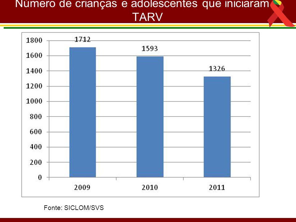 Número de crianças e adolescentes que iniciaram TARV Fonte: SICLOM/SVS