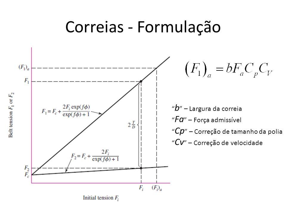 b – Largura da correia Fa – Força admissível Cp – Correção de tamanho da polia Cv – Correção de velocidade