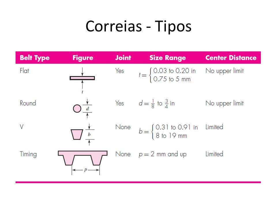Correias - Montagens